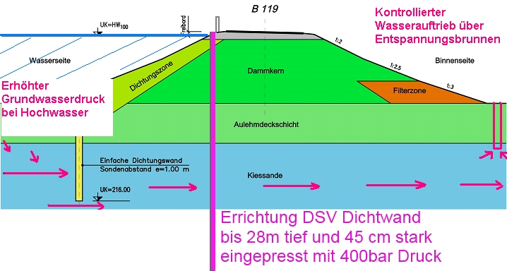 HW_DAmm_Schnitt_DSV